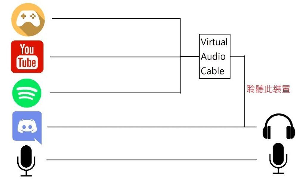OBS 錄影/實況分離遊戲和語音軟體音軌