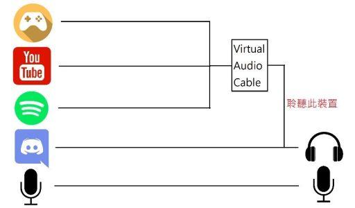 OBS 錄影/實況分離遊戲和語音軟體音軌 - 封面圖